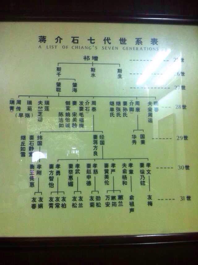 最好能把蒋氏家族的所有辈分排名都列出来(就像蒋介石的辈分是:中字辈